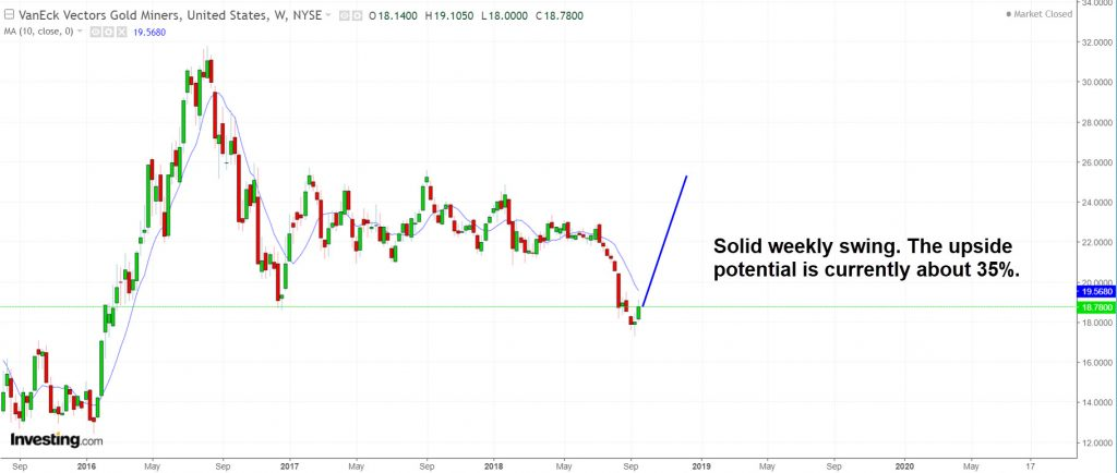GDX has performed a solid weekly swing