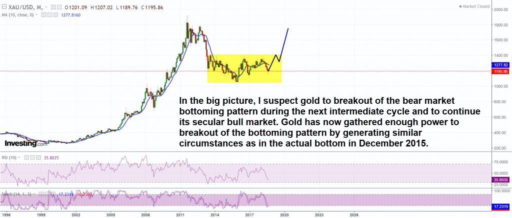 Gold has gathered enough power to breakout of the consolidation