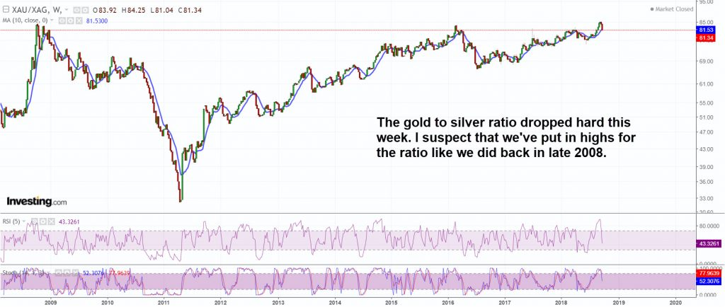 Gold to silver ratio has probably topped