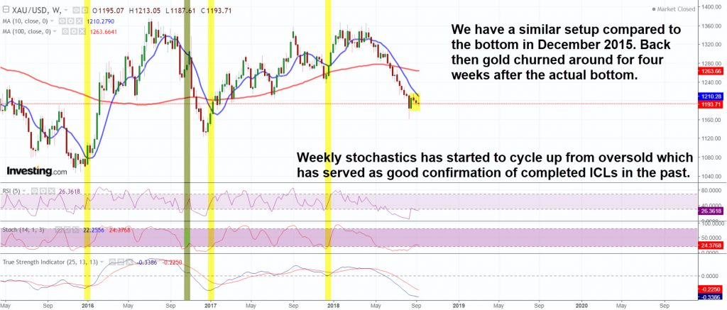 Golds setup is similar to the one in December 2015