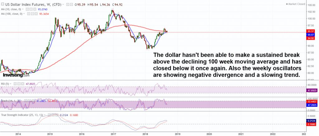 Intermediate picture is not particularly bullish for the dollar