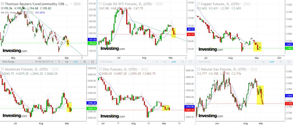 Many commodies have been lodged below their 10 day moving averages