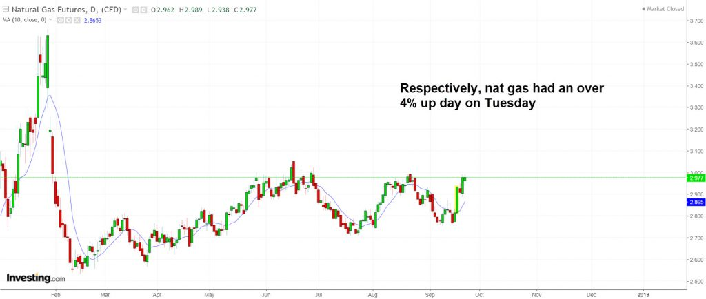 Natural gas rose over 4 percent on Tuesday