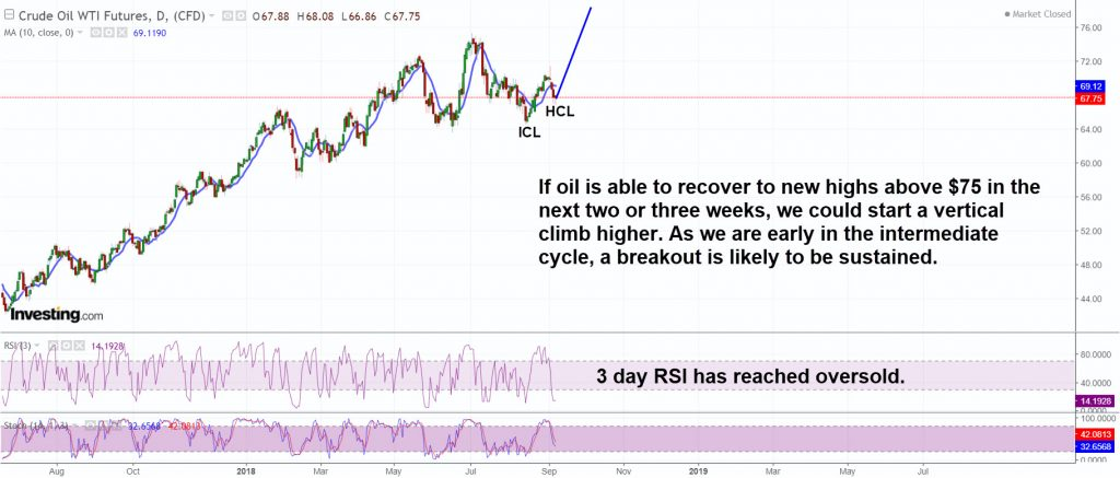 Oil has potential for a vertical move