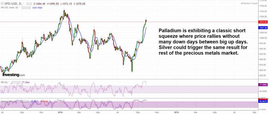 Palladium is exhibiting a classic short squeeze
