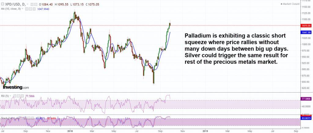Palladium is exhibiting a classic short squeeze