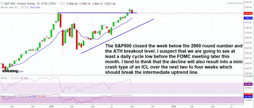 SP500 is not looking strong and is overdue for an ICL