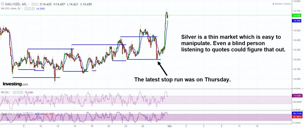 Silver is a thin market and therefore easy to manipulate