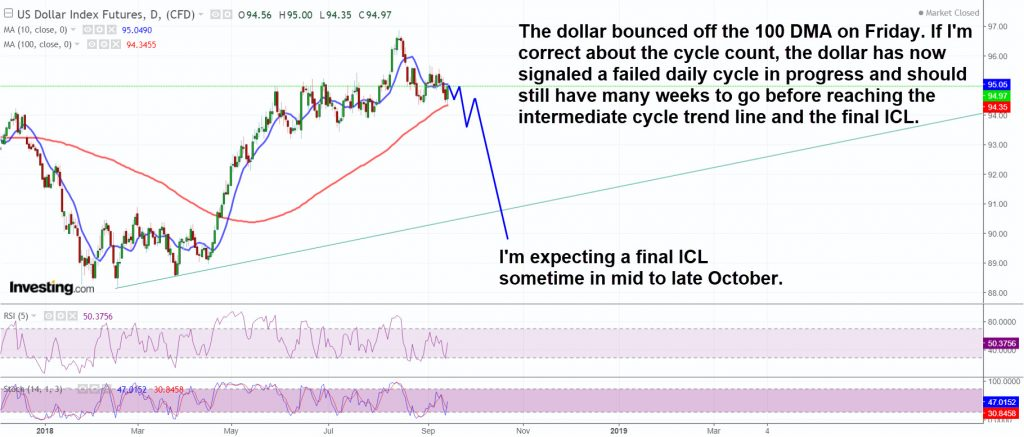 The dollar is in a declining phase of its intermediate cycle