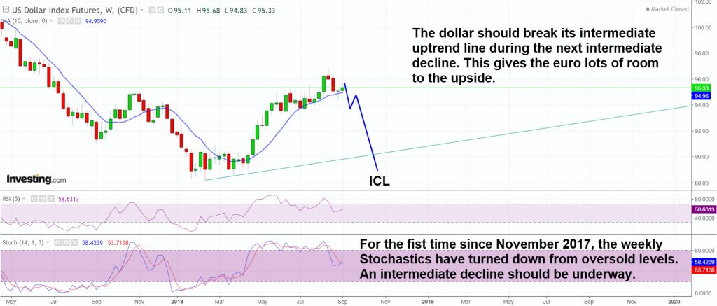 The dollar is poised for an intermediate decline