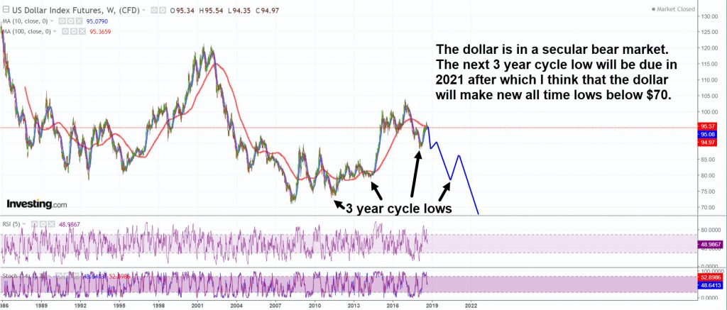 The endgame for the dollar is severe