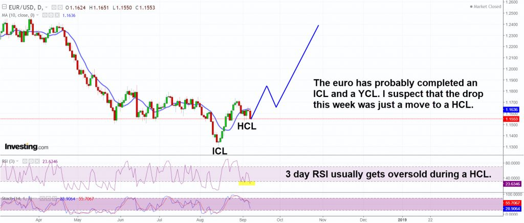 The euro has probably completed a HCL and should get traction to the upside