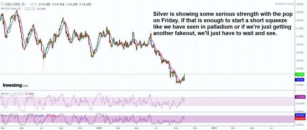The pop in silver on Friday was a very powerful one and could initiate a short squeeze