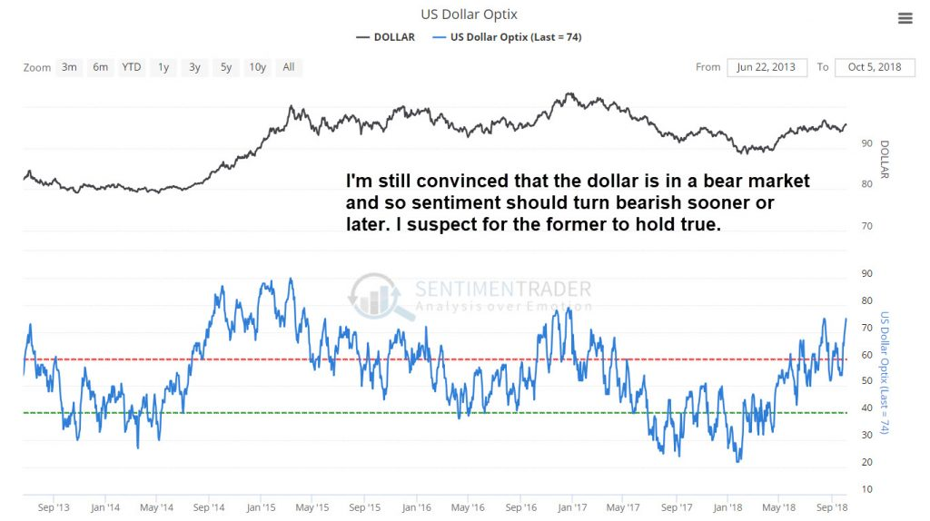 Dollar sentiment is extremely bullish and should reverse lower