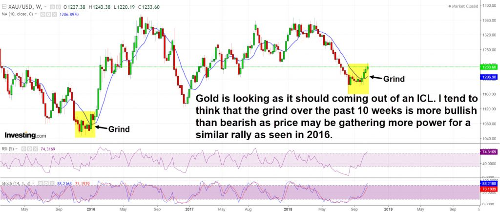 Gold is looking healthy on the weekly chart
