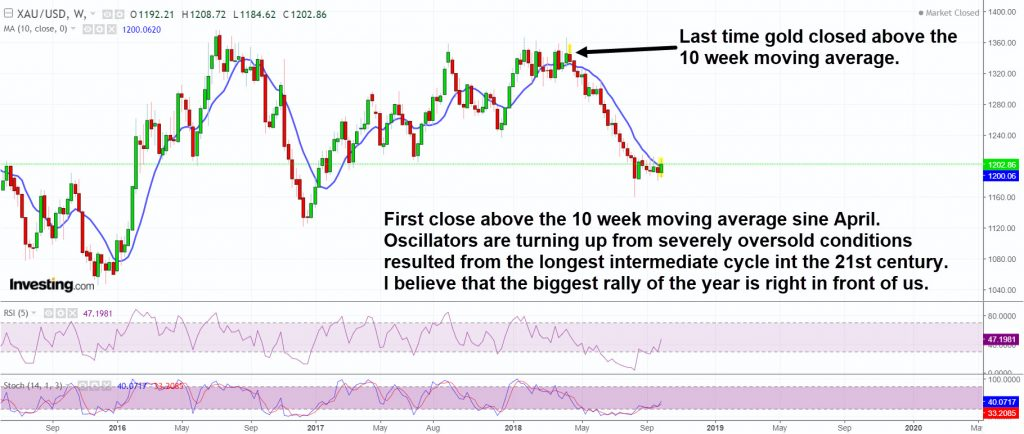 Gold is turning up and ready for a big rally