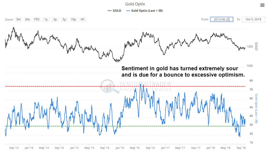 Gold sentiment is extremely bearish and should reverse higher