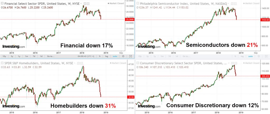 Internal structure of the market is crumbling