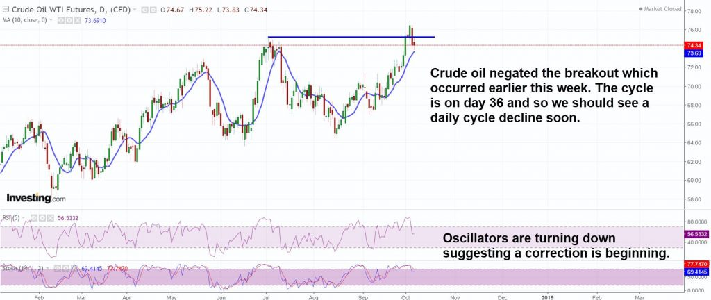 Oil is likely to have a daily cycle decline soon