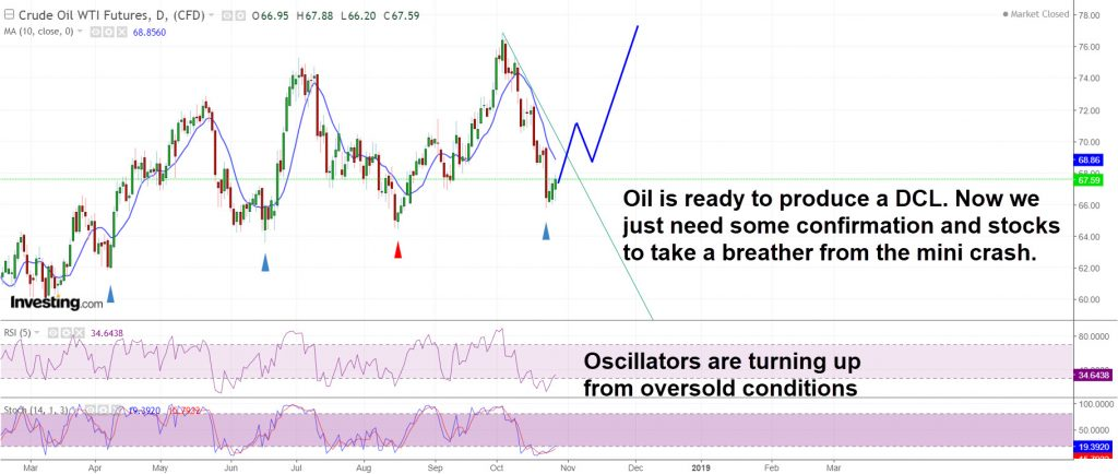 Oil is ready and ripe for a DCL
