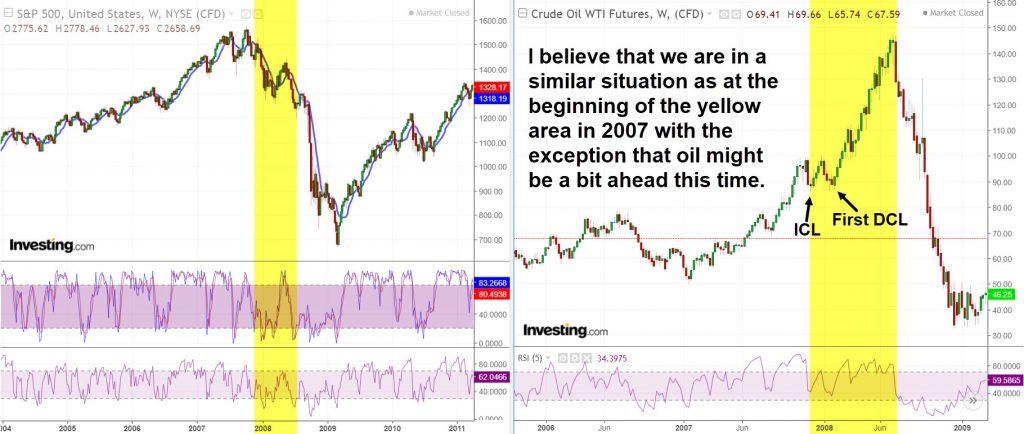 Oil vs US Stocks 2008