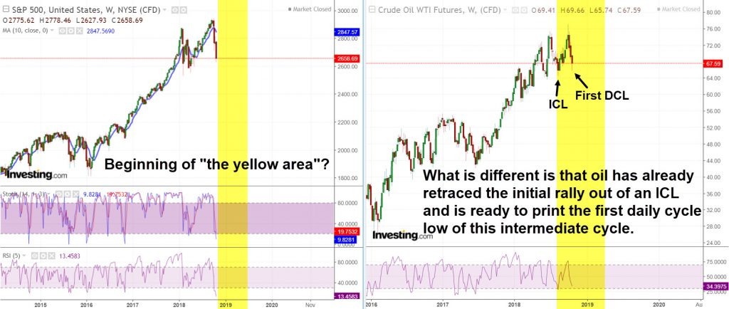 Oil vs US Stocks 2018
