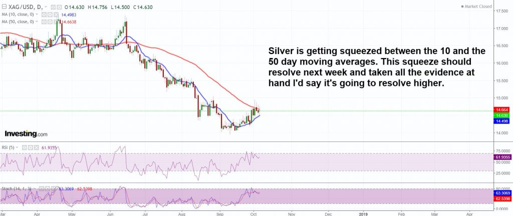 Silver squeeze