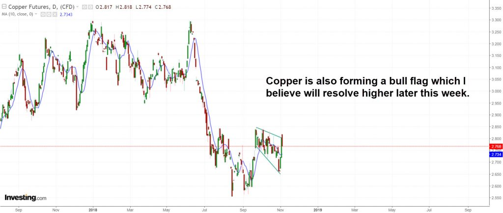 COPPER daily