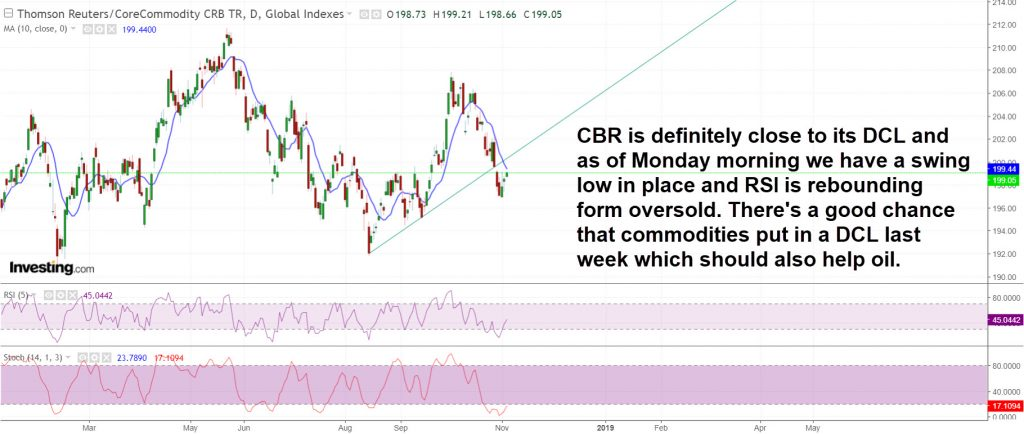 CRB daily