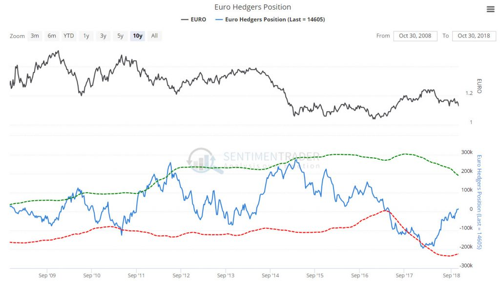 EURO hedgers position