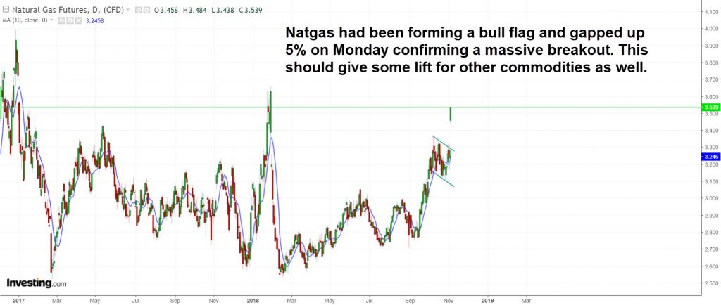NATGAS daily